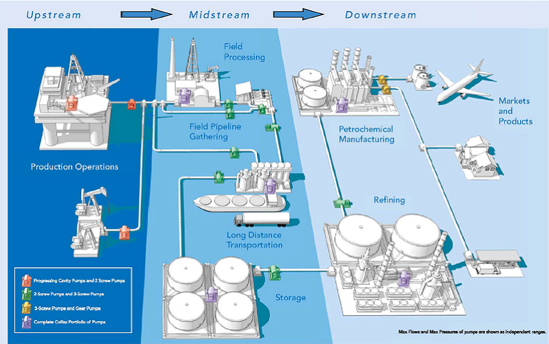 Upstream Natural Gas
