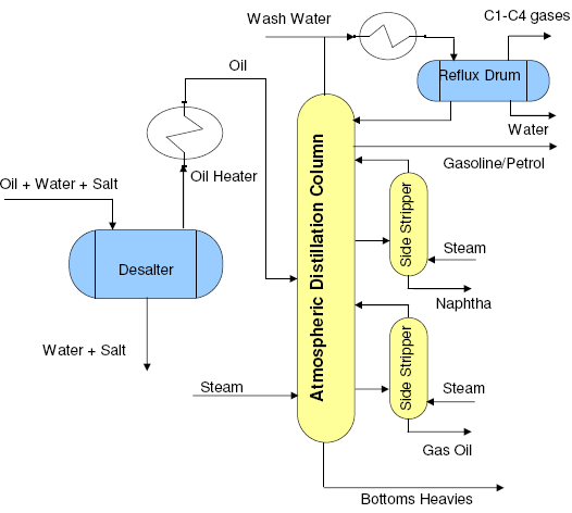 PFD-Typical-for-atmospheric-distillation-column