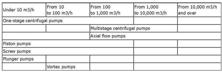 Main principles of pumps selection_Page_02 - Copy