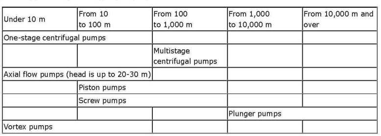 Main principles of pumps selection_Page_02