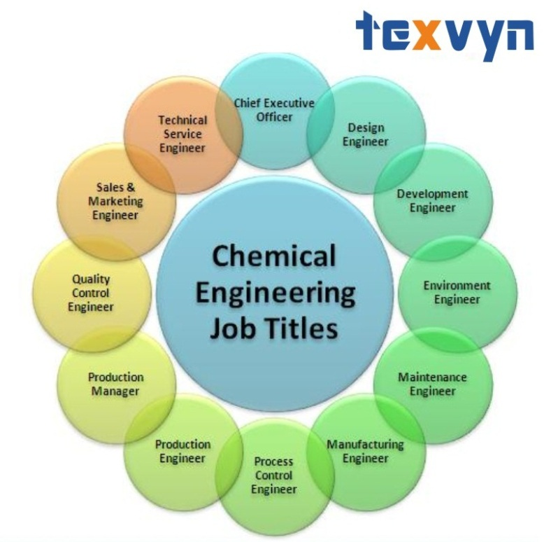 Chemical Engineering Career - Texvyn
